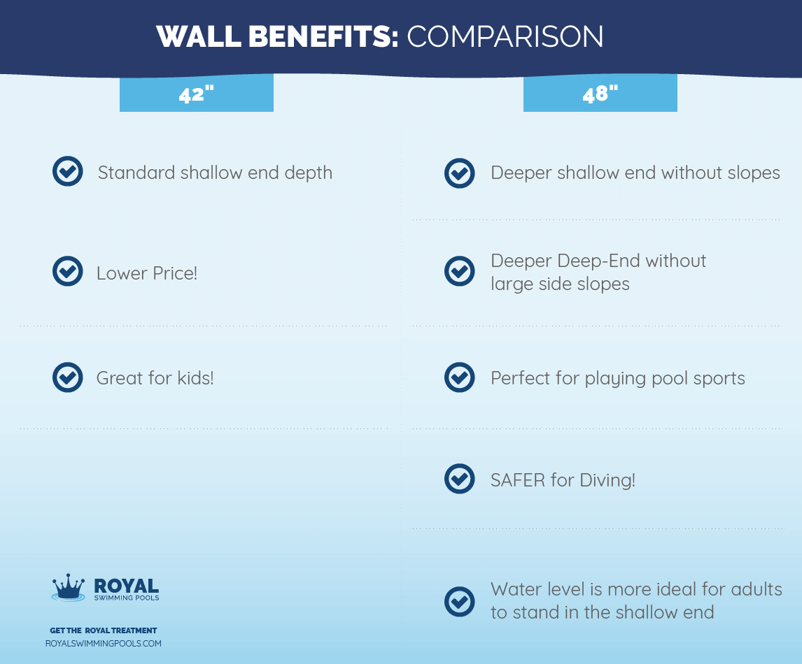 42 vs 48 inch pool walls comparison chart