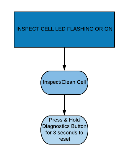 INSPECT CELL LED FLASHING OR ON (2)