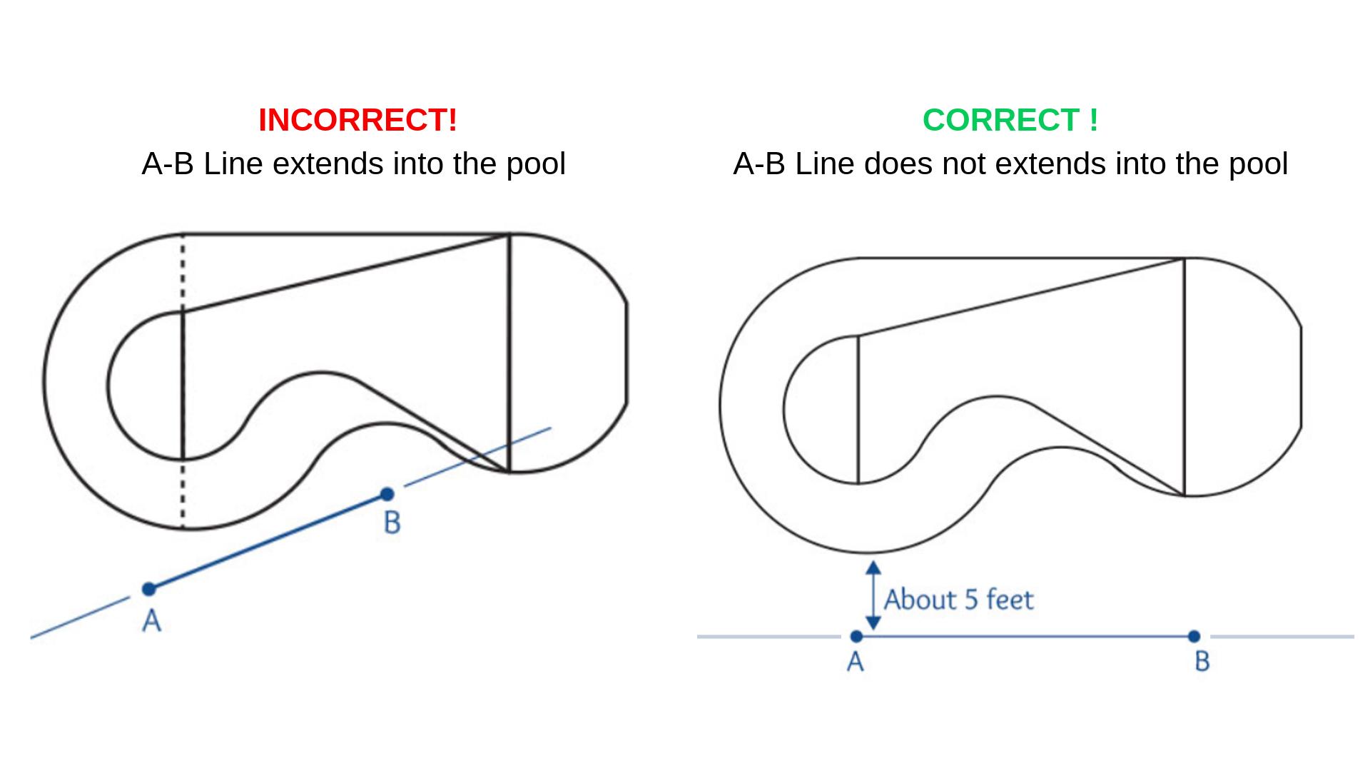AB Line example