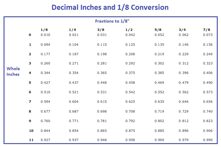 Decimal Inches and Eighth Inch Conversion