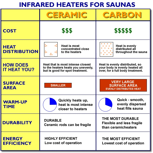 Ceramic and Carbon Sauna Heaters Comparison Chart