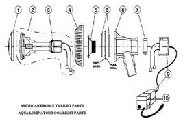 How to Install An AquaLuminator Above Ground Pool Light