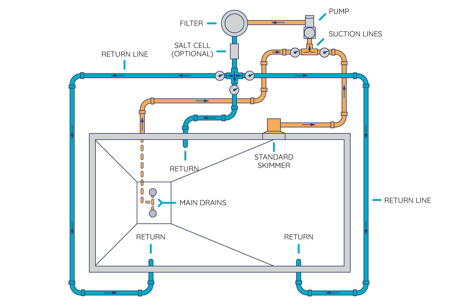 Royal Swimming Pools plumbing guidance