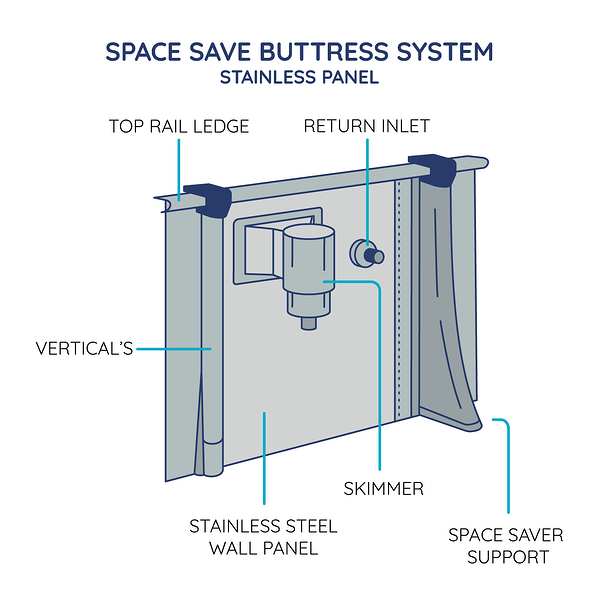 Wall Space Save Buttress System