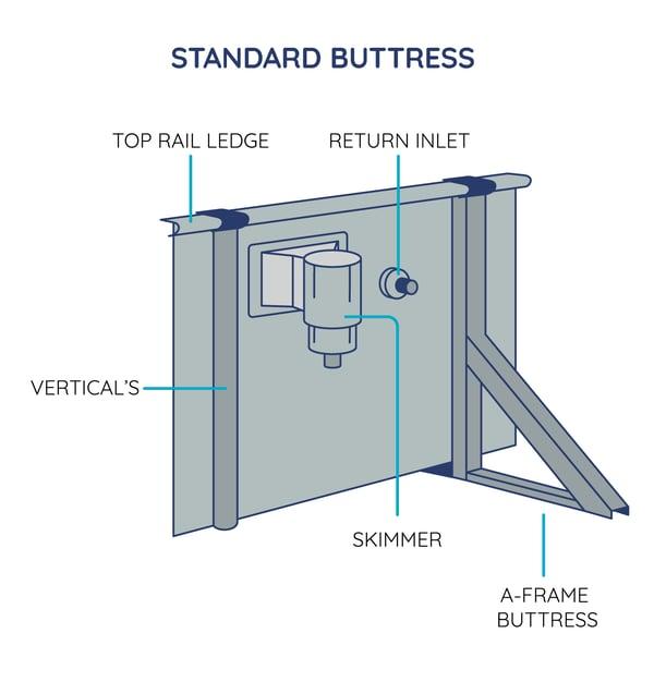 Wall Standard Buttress - not stainless