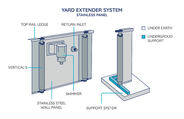 Wall Yard Extender System