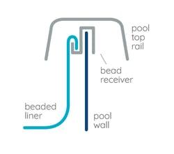 Royal Swimming Pools beaded liner
