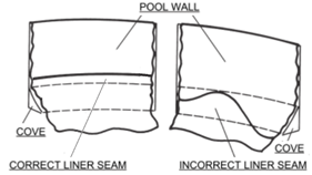 How to Install a Round Overlap Pool Liner