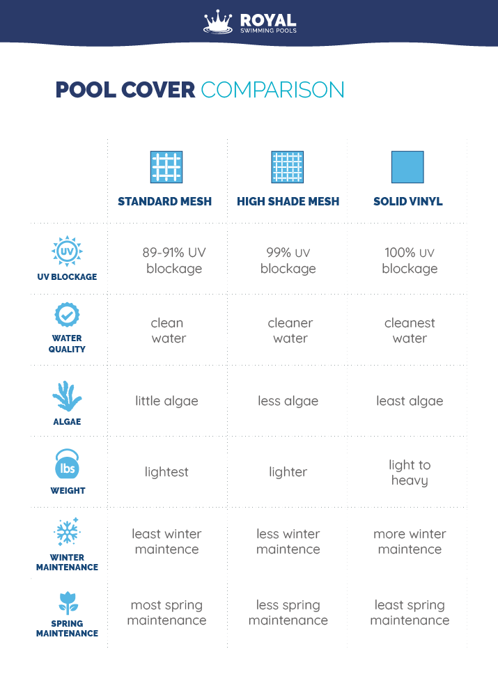 pool cover comparison with royal swimming pools