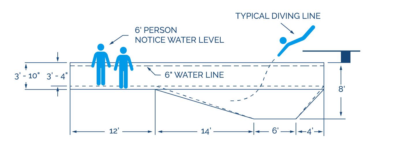 Pool wall height depth diagram