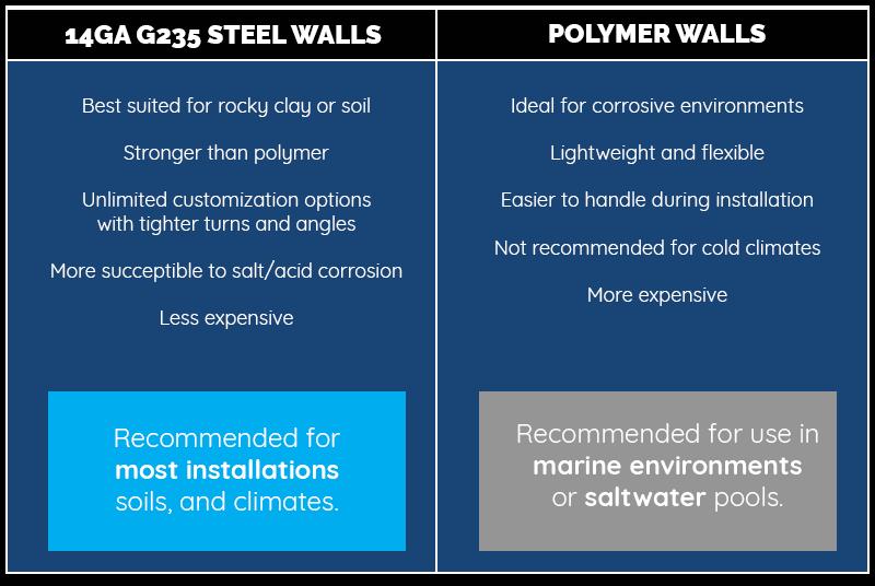 Steel vs Polymer Swimming Pool Walls Comparison Chart