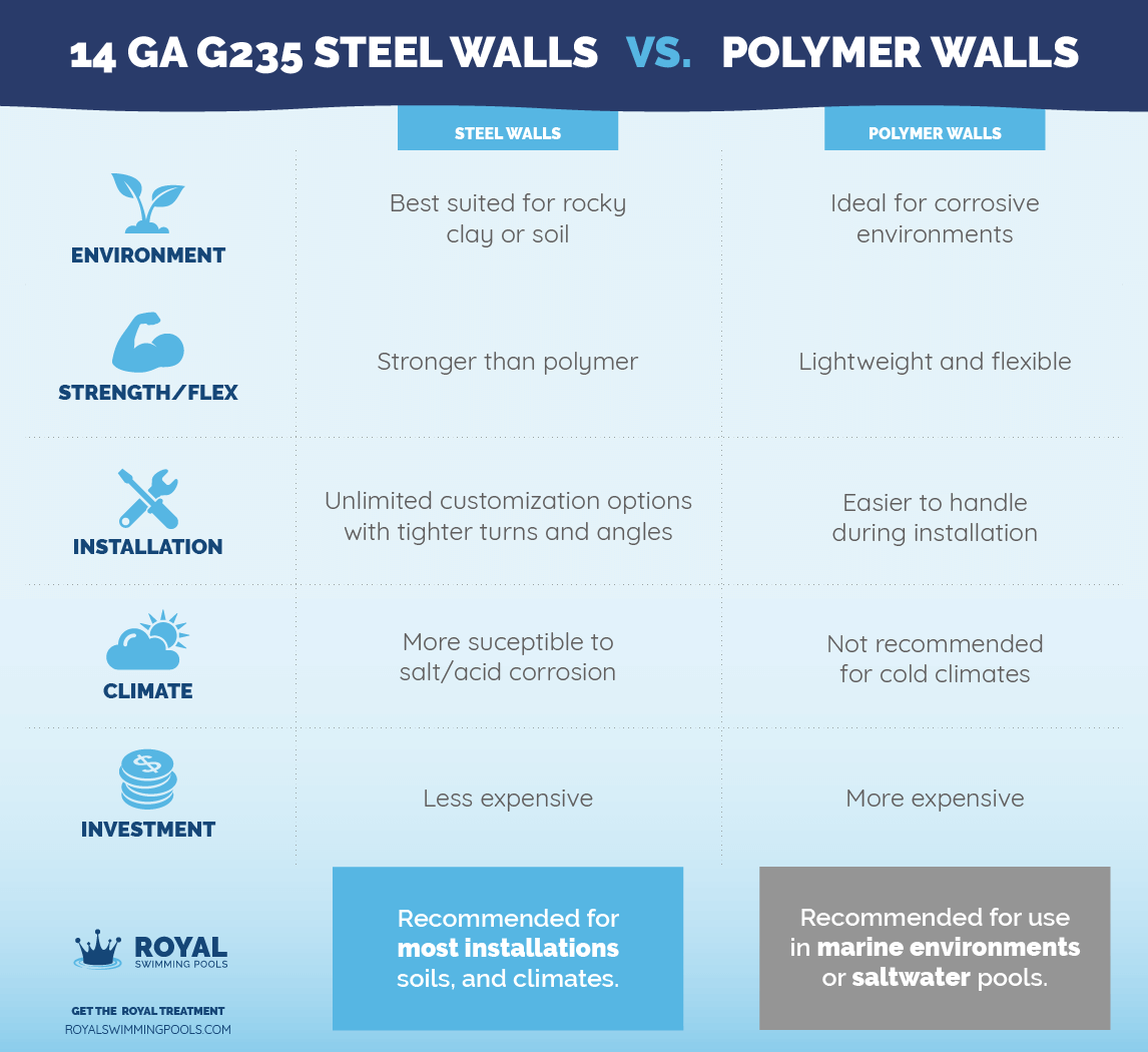 Steel vs. Polymer Swimming Pool Walls Comparison Chart